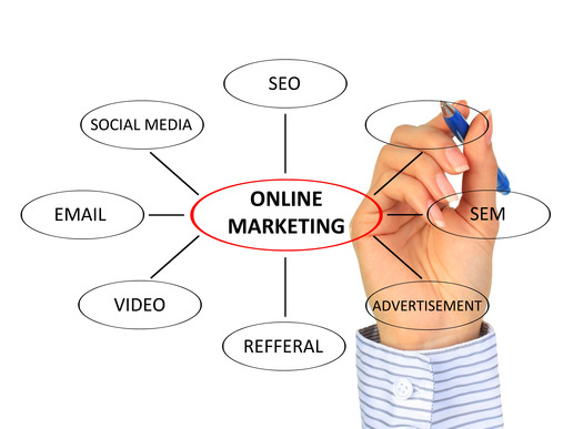 online-marketing-overzicht